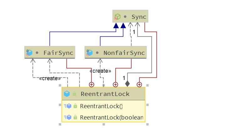 详解Java锁的升级与对比(1)——锁的分类与细节(结合部分源码)