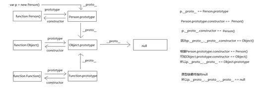 一篇文章让你搞懂原型和原型链