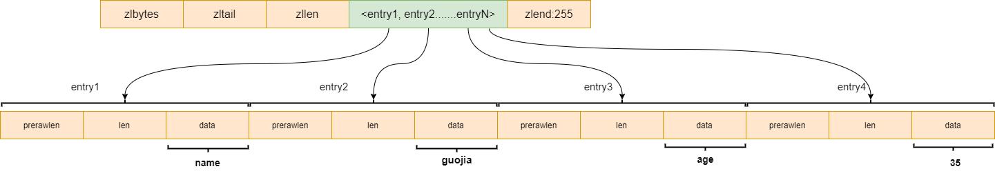 Redis常用数据类型及其存储结构(源码篇)