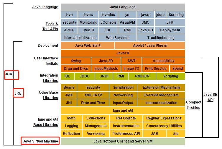 JVM集合之开篇点题