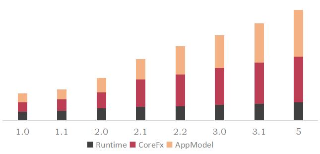 .NET平台系列22:.NET Core/.NET5/.NET6 对比 .NET Framework