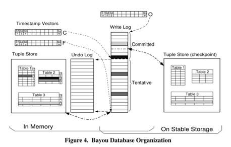Bayou复制分布式存储系统
