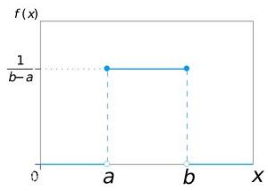 概率论——常用分布
