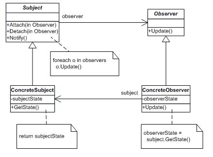 C#笔记(十一)---观察者模式(Observer Pattern)