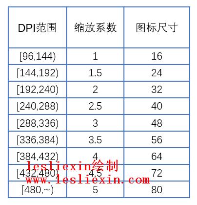 (原创)高DPI适配经验系列:(二)按DPI范围适配