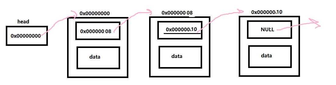 linus提到过的单链表删除节点算法
