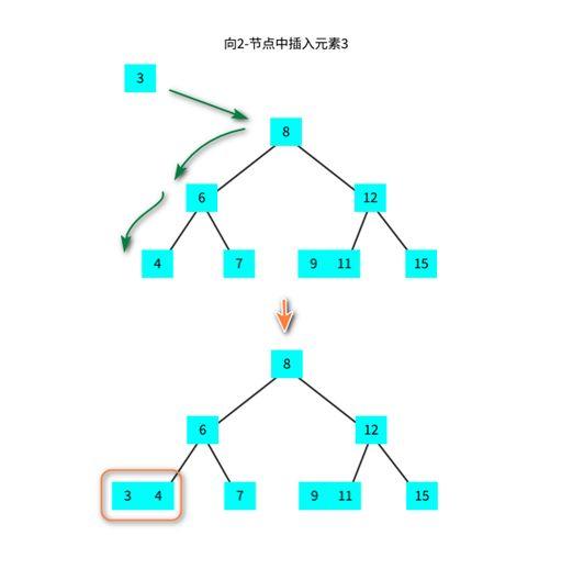 多路查找树(2-3 树、2-3-4 树、B 树、B+ 树)