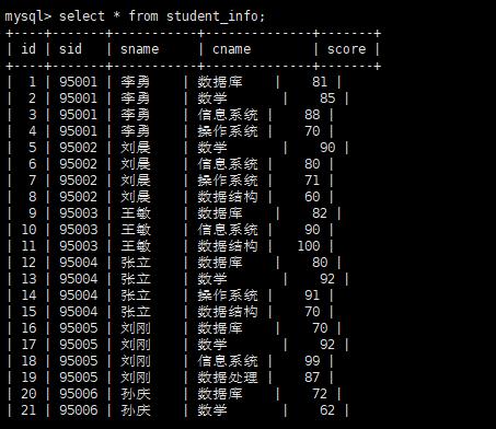 解决Sqoop从Hive导出到MySQL中文乱码的问题
