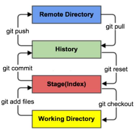 Git使用指导