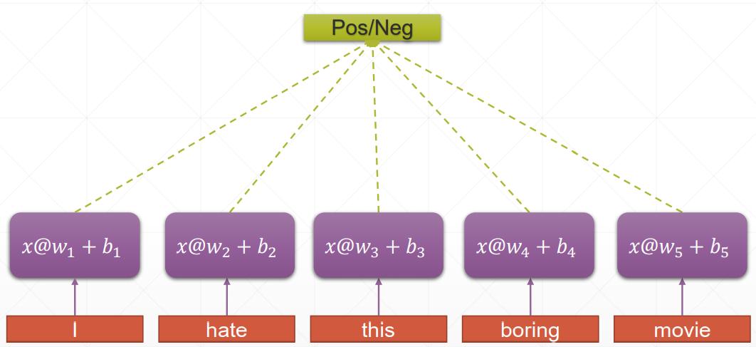 tensorflow(四十):循环神经网络RNN