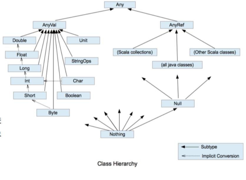 一、Scala简明笔记