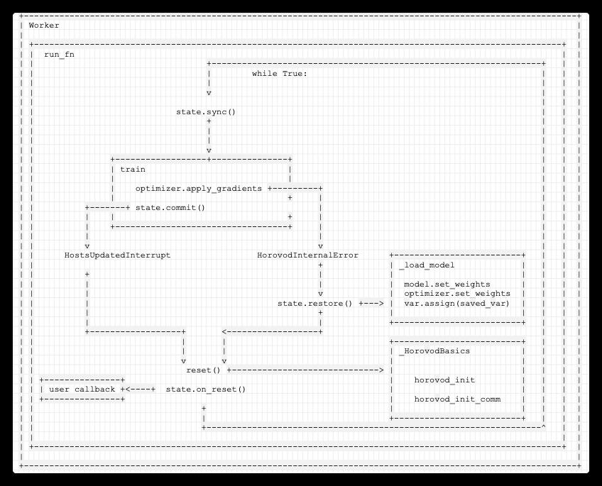 [源码解析] 深度学习分布式训练框架 horovod (17) --- 弹性训练之容错