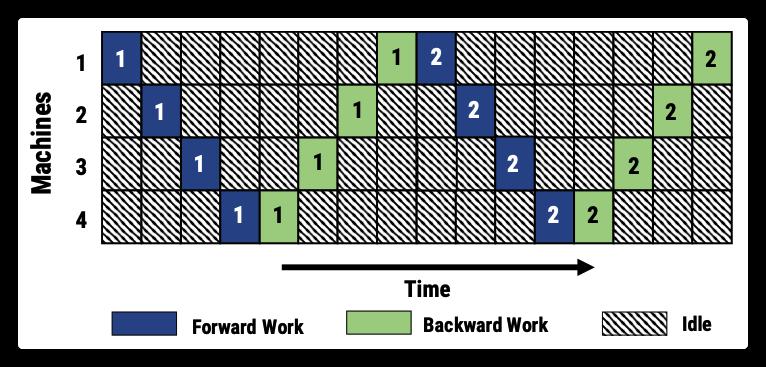 [源码解析] 深度学习流水线并行 PipeDream(6)--- 1F1B策略