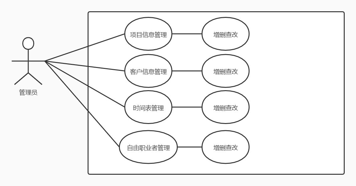 综合系统开发——需求分析
