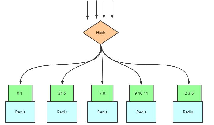 Redis集群数据没法拆分时的搭建策略