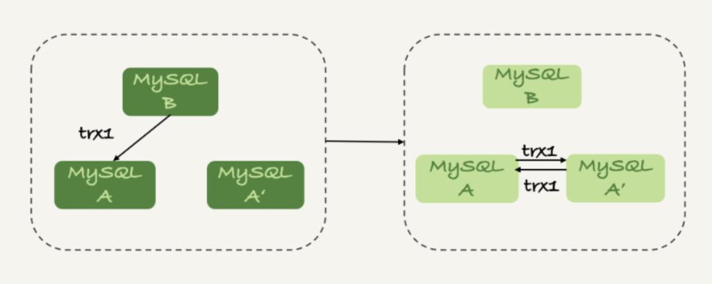 MySQL 集群知识点整理