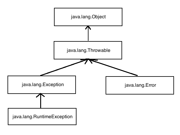 Java Case Interview