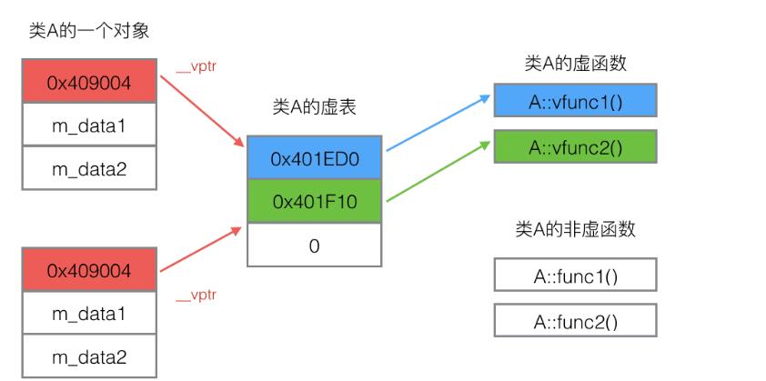 (四)c++虚函数详解