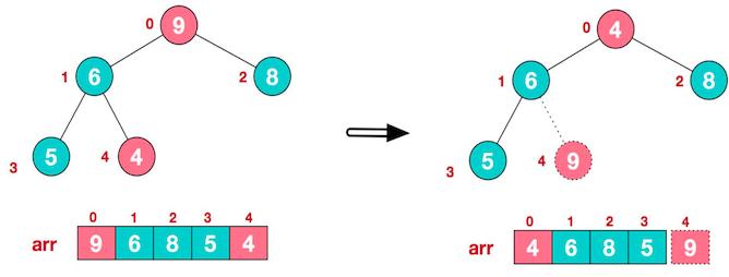 数据结构与算法——堆排序