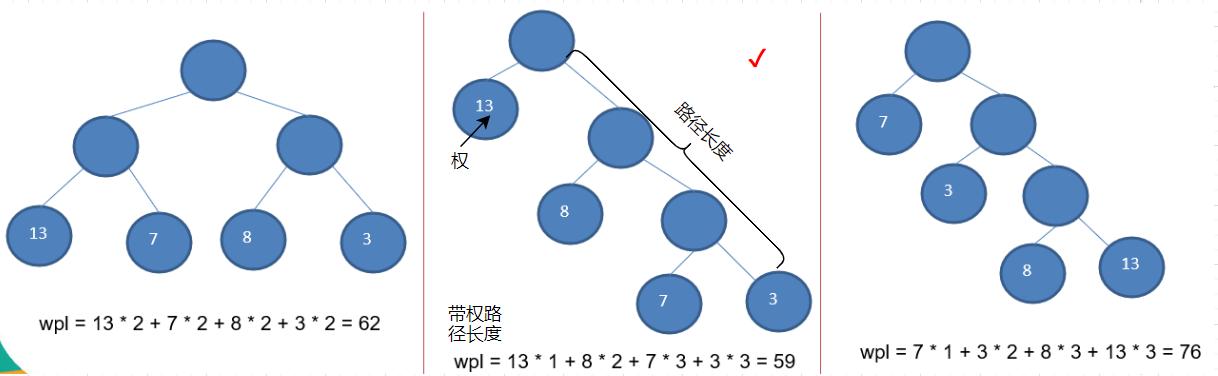 数据结构与算法——赫夫曼树(哈夫曼树)