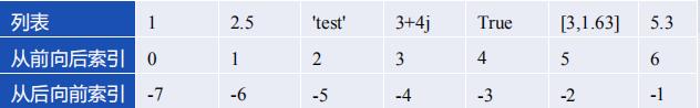 List、Tuple、Set、Dictionary数据类型