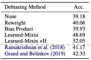 Don't Take the Easy Way Out:Ensemble Based Methods for Avoiding Known Dataset Biases