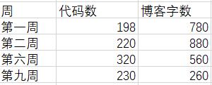 C语言II博客作业04