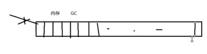 Unity程序基础框架(二)对象池