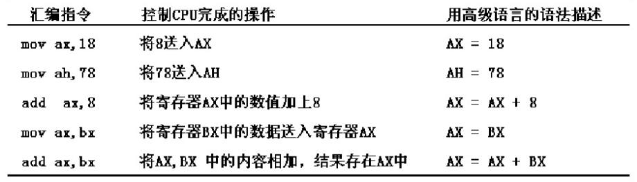 汇编语言(王爽)学习记录_第二章