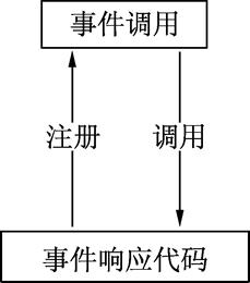 9.13Go之函数之事件的响应和处理