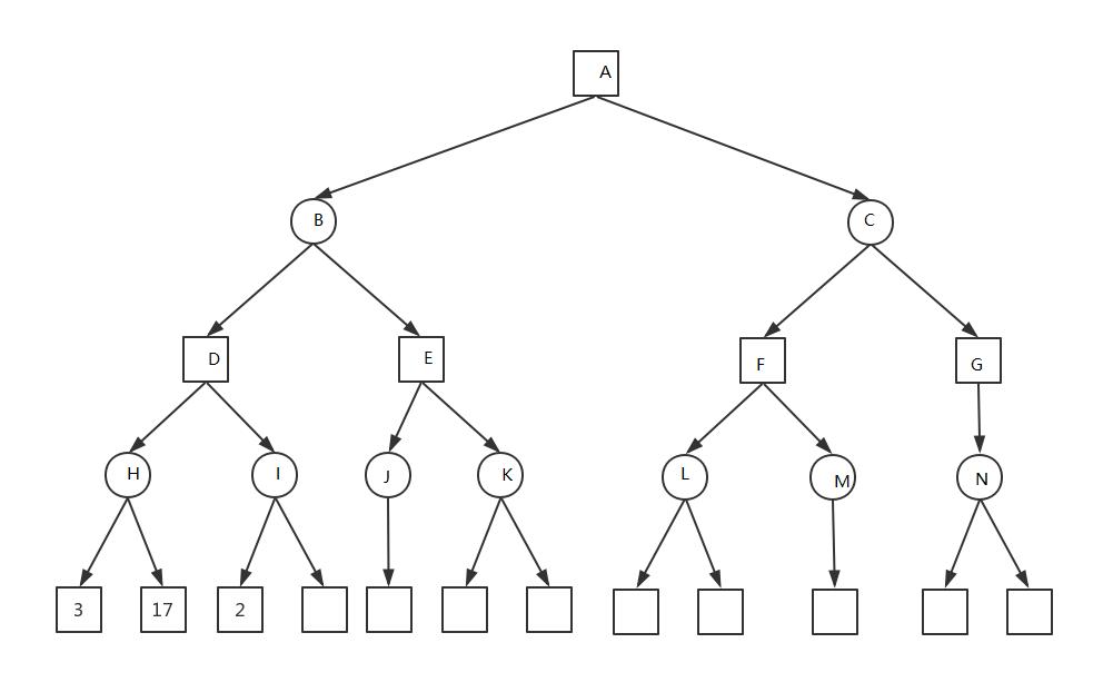 棋类游戏算法--最大最小算法和AlphaBeta算法
