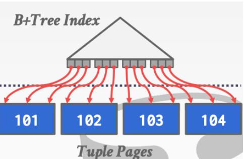 (十) 数据库查询处理之排序(sorting)