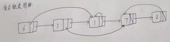 算法基础~链表~复杂链表(带有随机指针的链表)深度拷贝