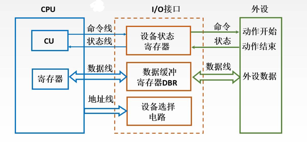【计算机组成原理】第5章 输入输出系统