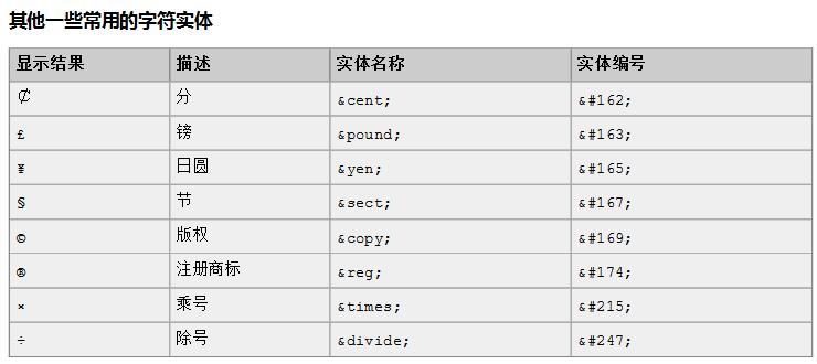 01 HTML 和 CSS