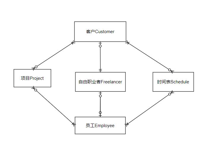 张民杰|2021软件代码开发技术作业三|综合系统开发----需求分析