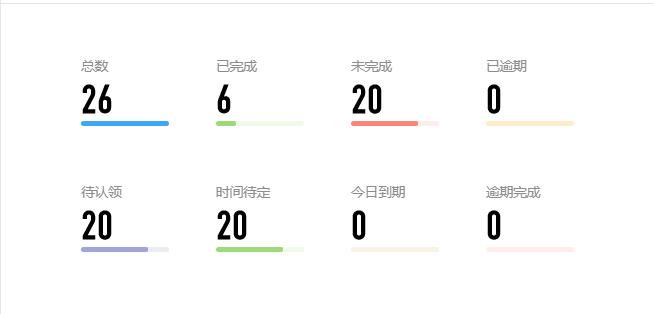 Beta冲刺-day2