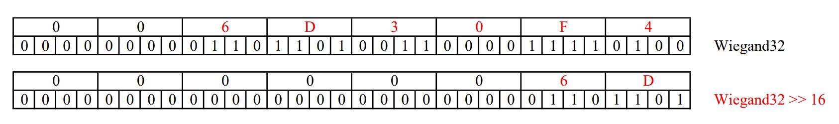 【C】EM卡韦根32/24格式卡号转换的实现