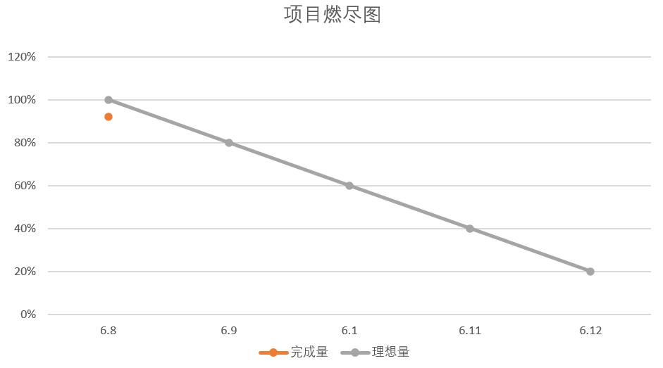 Beta冲刺(1/5)