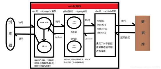 实验八 upower队 团队作业5:团队项目需求建模与系统设计(2)