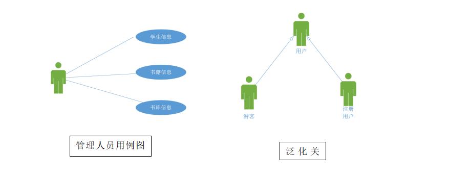 实验八 团队作业5:团队作业5:团队项目需求建模与系统设计
