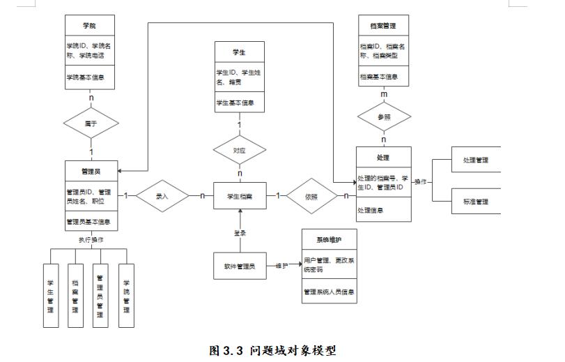 实验八 团队作业5:团队项目需求建模与系统设计(2)