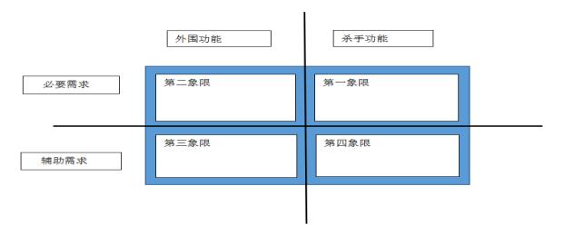 实验八 团队作业5:团队作业5:团队项目需求建模与系统设计(2)
