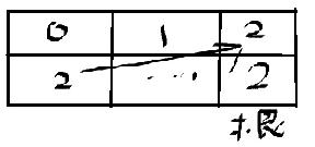Algorithm(4th) 1.5 union-find算法