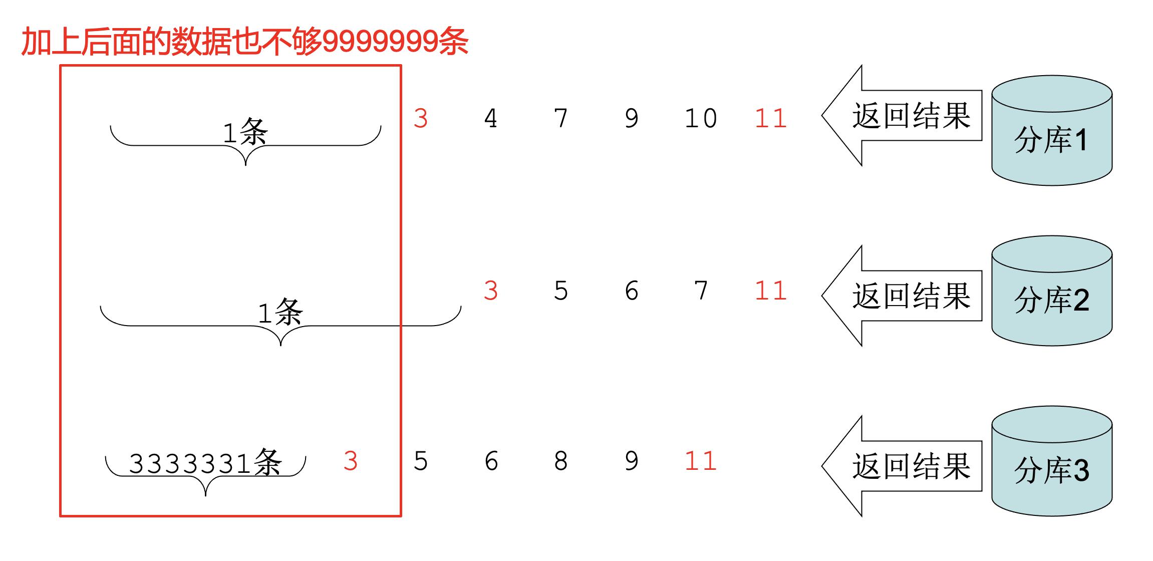 Cobar提出的一种在分库场景下对Order By / Limit 的优化