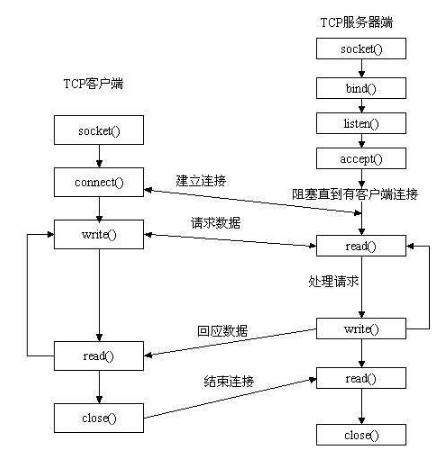 python网络编程之基于TCP协议和UDP协议的socket套接字编程