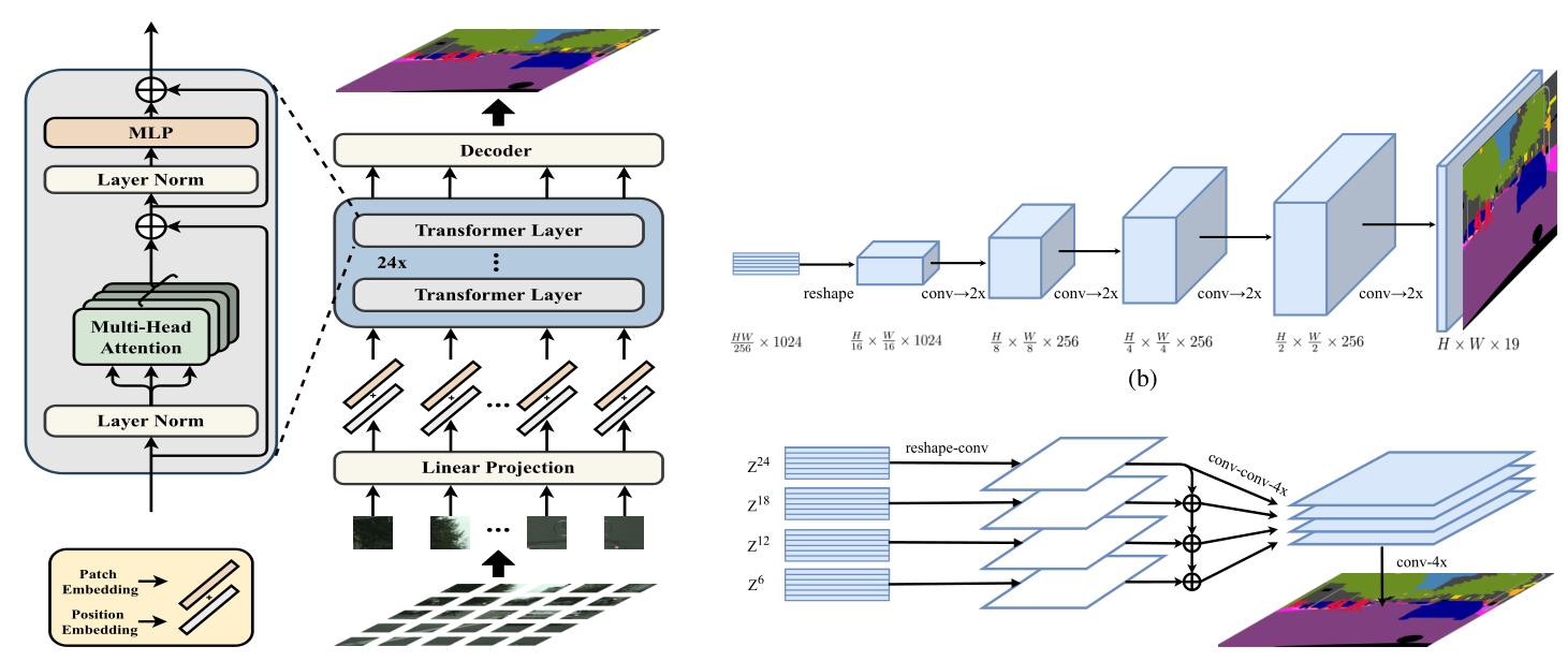论文笔记2:Rethinking Semantic Segmentation from a Sequence-to-Sequence Perspective with Transformers