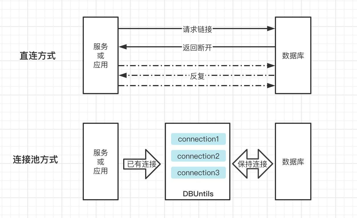 测试开发【提测平台】分享9-DBUntils优化数据连接&实现应用搜索和分页功能
