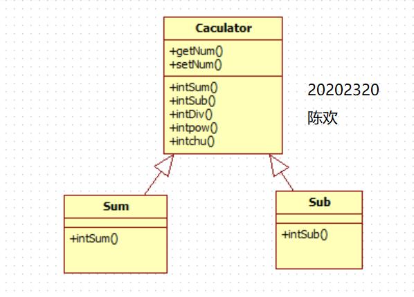 20202320 2021-2022-1 实验三《面向对象程序设计》实验报告