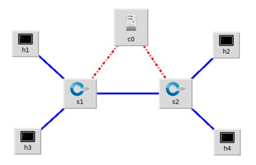 软件定义网络实验一
